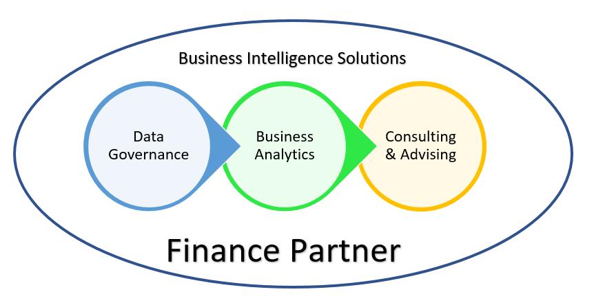 finance partner kyba